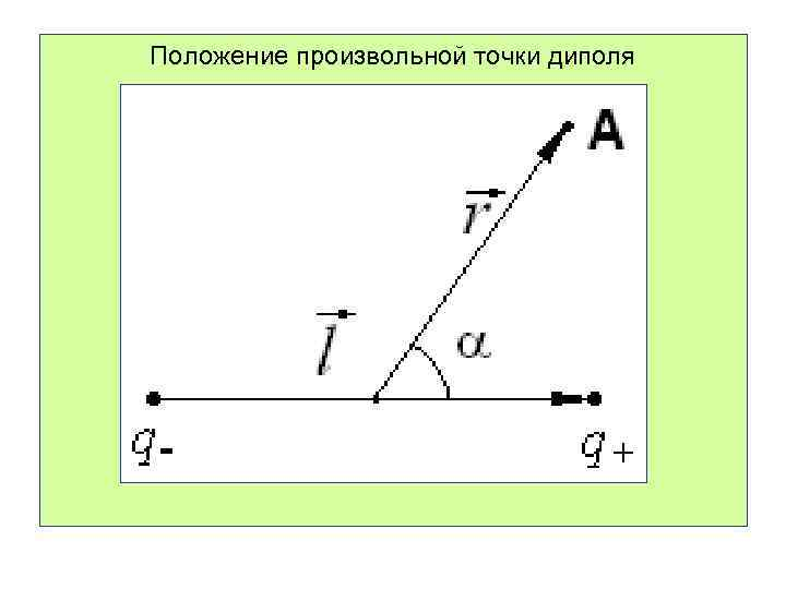 Положение произвольной точки диполя