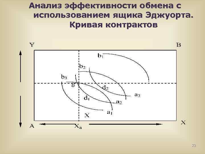 Анализ эффективности обмена с использованием ящика Эджуорта. Кривая контрактов 23