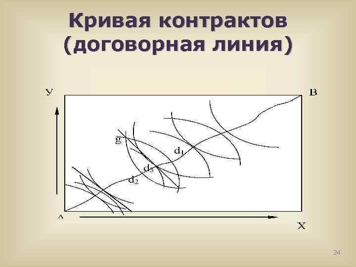 Кривая контрактов (договорная линия) 24