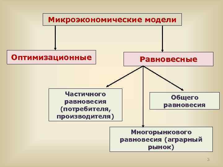 Микроэкономические модели Оптимизационные Частичного равновесия (потребителя, производителя) Равновесные Общего равновесия Многорынкового равновесия (аграрный рынок)