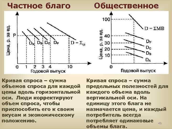 Частное благо Общественное благо Кривая спроса – сумма объемов спроса для каждой цены