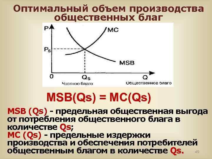 Оптимальный объем производства общественных благ MSB(Qs) = MC(Qs) MSB (Qs) - предельная общественная выгода