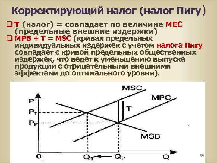 Корректирующий налог (налог Пигу) q Т (налог) = совпадает по величине МЕС (предельные внешние
