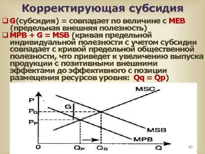 Корректирующая субсидия q G(субсидия) = совпадает по величине с МЕВ (предельная внешняя полезность) q