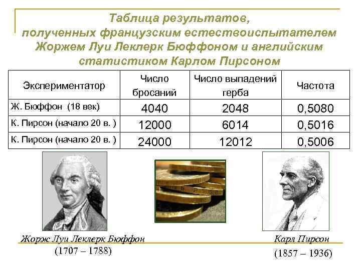 Таблица результатов, полученных французским естествоиспытателем Жоржем Луи Леклерк Бюффоном и английским статистиком Карлом Пирсоном