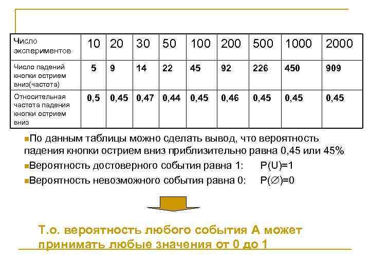 Число экспериментов 10 20 Число падений кнопки острием вниз(частота) 5 Относительная частота падения кнопки