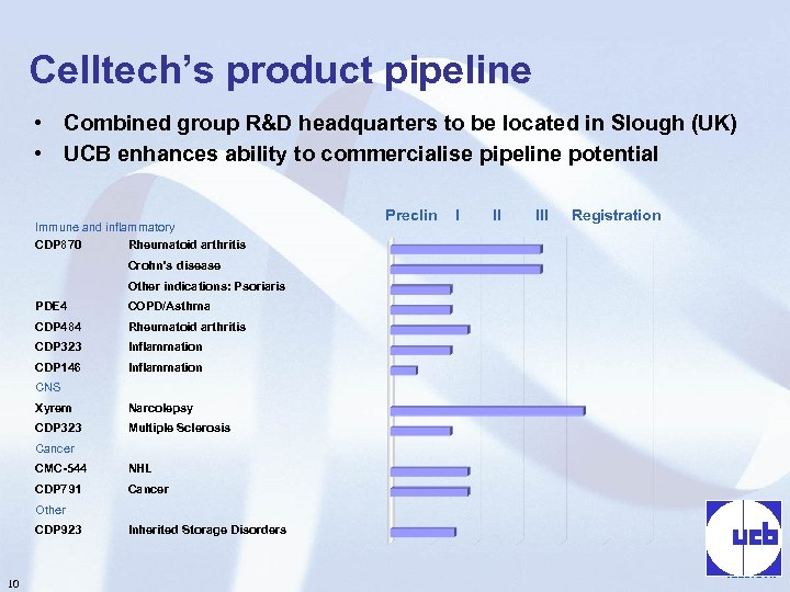 Celltech's product pipeline • Combined group R&D headquarters to be located in Slough (UK)