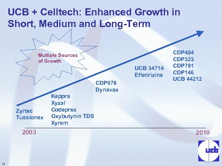 UCB + Celltech: Enhanced Growth in Short, Medium and Long-Term Multiple Sources of Growth
