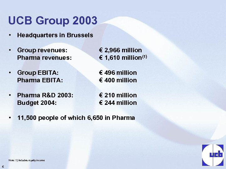 UCB Group 2003 • Headquarters in Brussels • Group revenues: Pharma revenues: € 2,