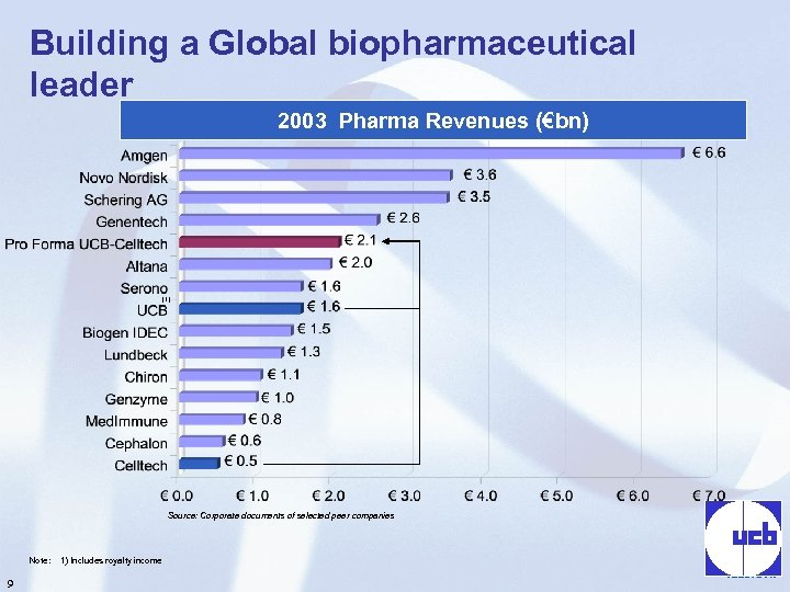 Building a Global biopharmaceutical leader 2003 Pharma Revenues (€bn) (1) Source: Corporate documents of