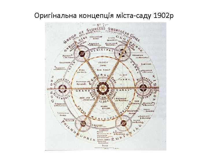 Оригінальна концепція міста-саду 1902 р
