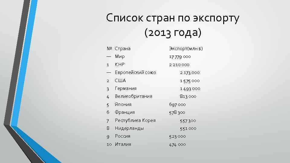 Список стран по экспорту (2013 года) № Страна Экспорт(млн $) — Мир 17 779