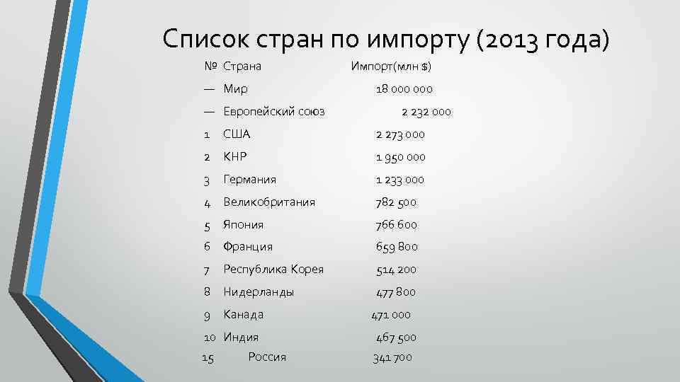 Список стран по импорту (2013 года) № Страна — Мир 18 000 — Европейский