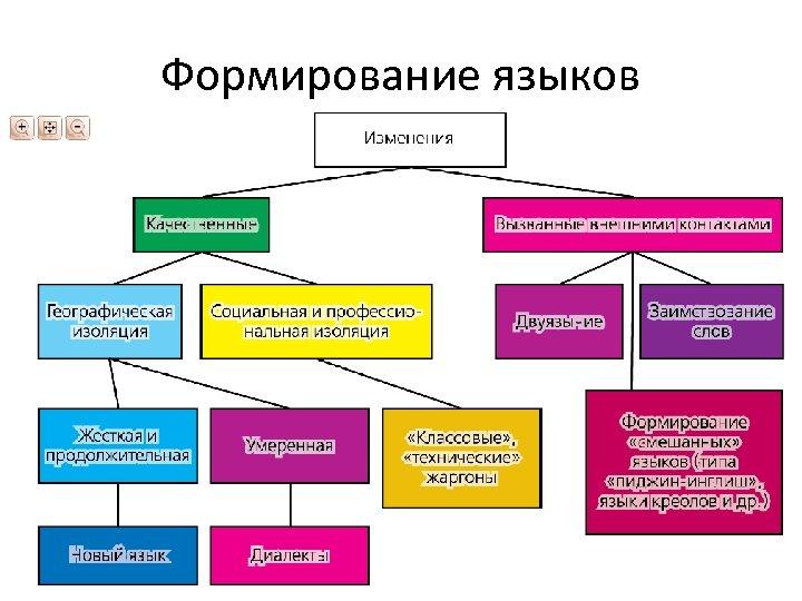 Формирование языков