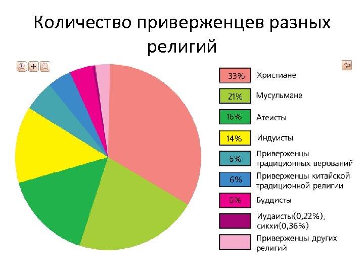 Количество приверженцев разных религий