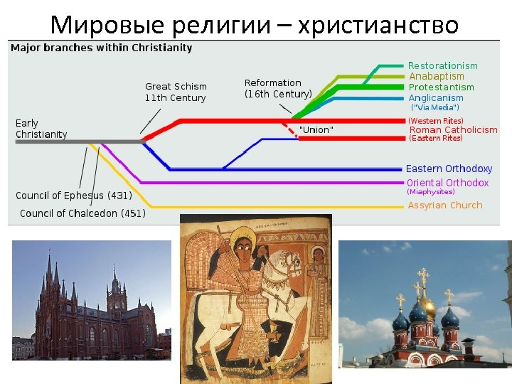 Мировые религии – христианство