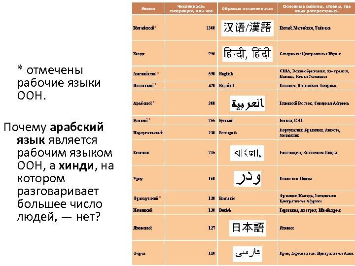 * отмечены рабочие языки ООН. Почему арабский язык является рабочим языком ООН, а хинди,