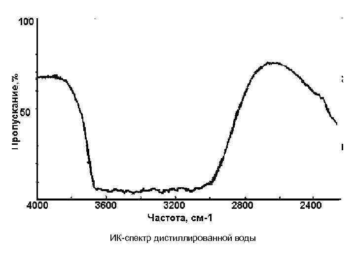 ИК-спектр дистиллированной воды