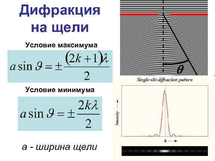 Дифракция на щели Условие максимума Условие минимума а - ширина щели