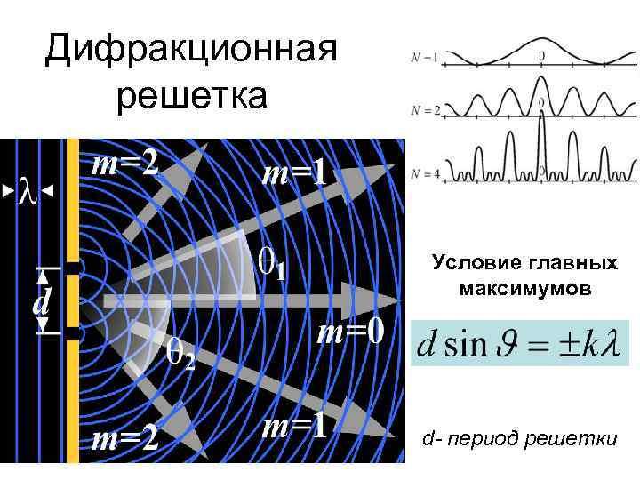Дифракционная решетка Условие главных максимумов d- период решетки