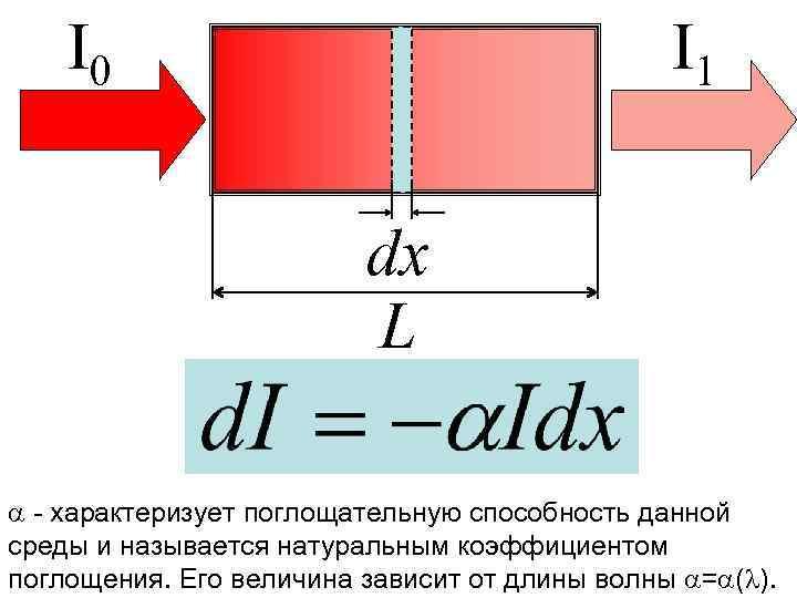 I 0 I 1 dx L - характеризует поглощательную способность данной среды и называется