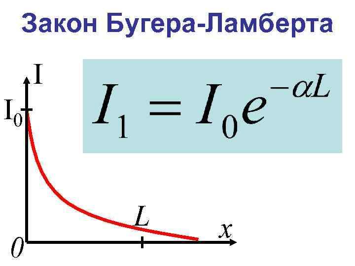 Закон Бугера-Ламберта I I 0 0 L х