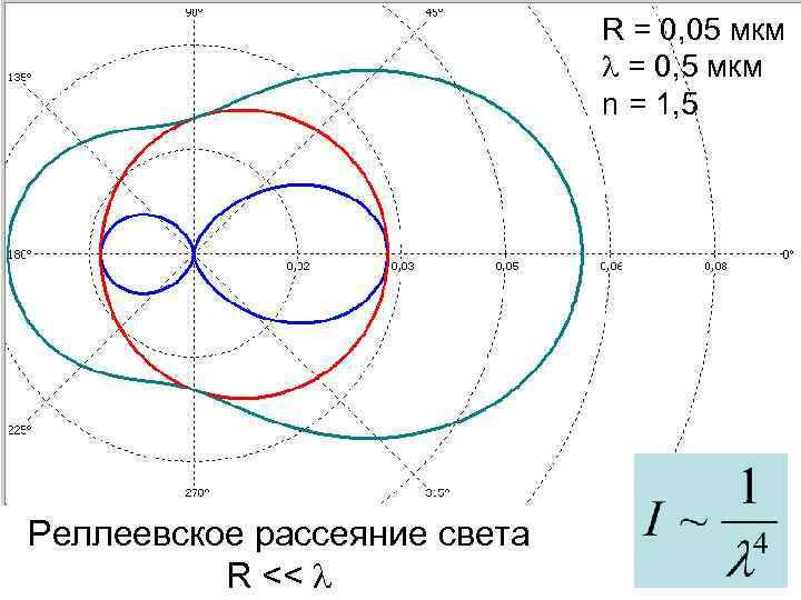 R = 0, 05 мкм = 0, 5 мкм n = 1, 5 Реллеевское