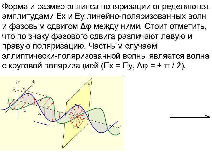 Форма и размер эллипса поляризации определяются амплитудами Ex и Ey линейно-поляризованных волн и фазовым