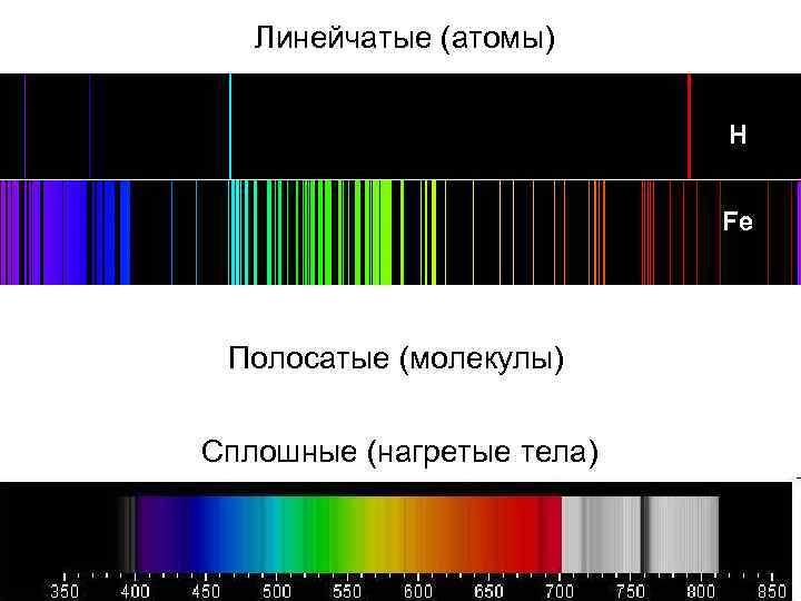Линейчатые (атомы) H Fe Полосатые (молекулы) Сплошные (нагретые тела)