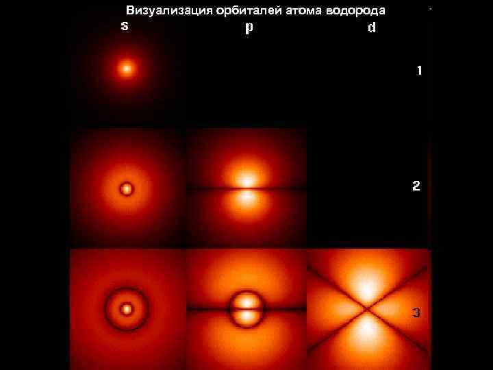 Визуализация орбиталей атома водорода