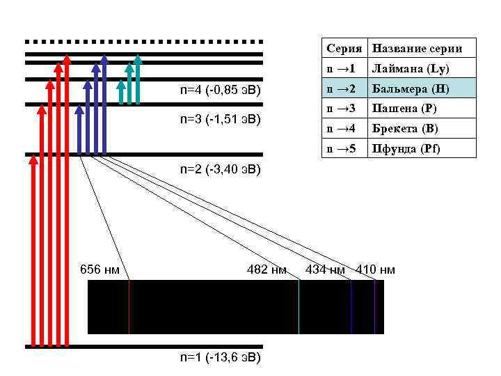 Серия Название серии n → 1 n=3 (-1, 51 э. В) n → 2