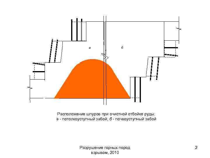 а б Расположение шпуров при очистной отбойке руды: а - потолкоуступный забой; б -
