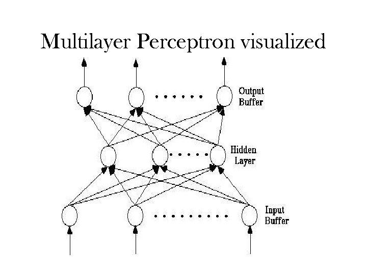 Multilayer Perceptron visualized