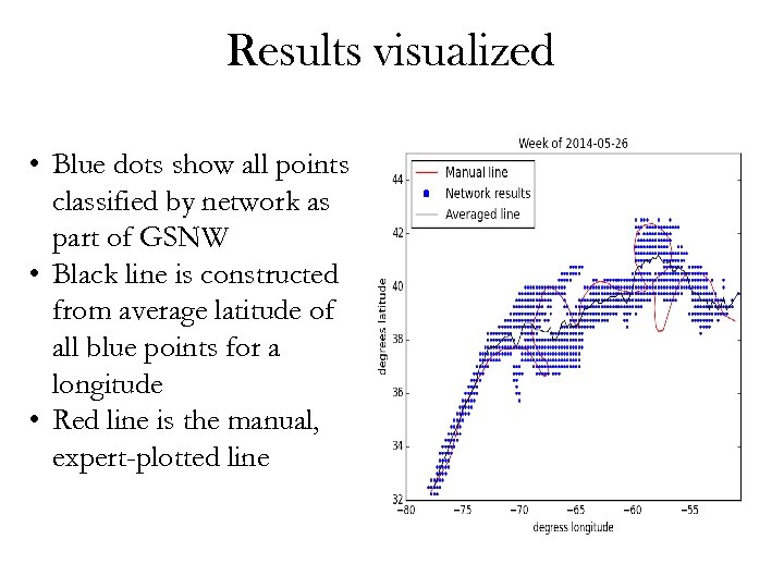 Results visualized • Blue dots show all points classified by network as part of