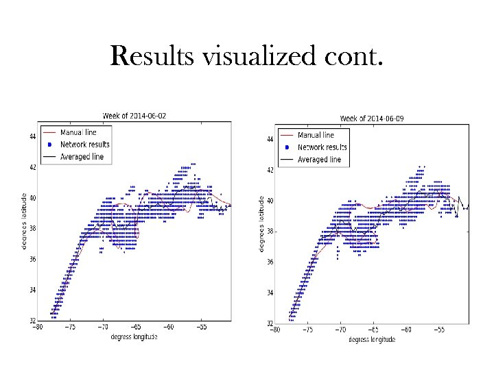Results visualized cont.