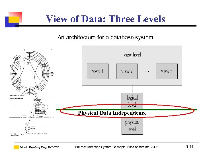 View of Data: Three Levels An architecture for a database system Physical Data Independence