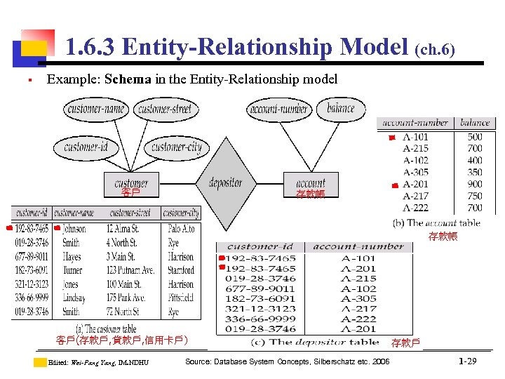 1. 6. 3 Entity-Relationship Model (ch. 6) § Example: Schema in the Entity-Relationship model