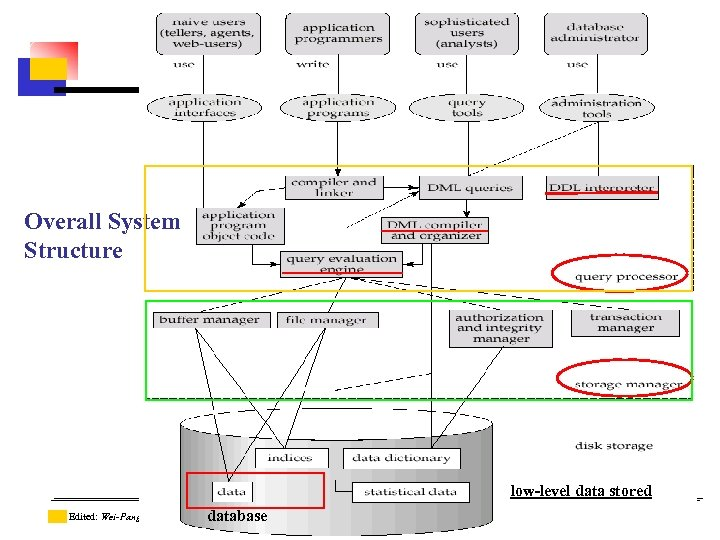 Overall System Structure low-level data stored Source: Database System Concepts, Silberschatz etc. 2006 database