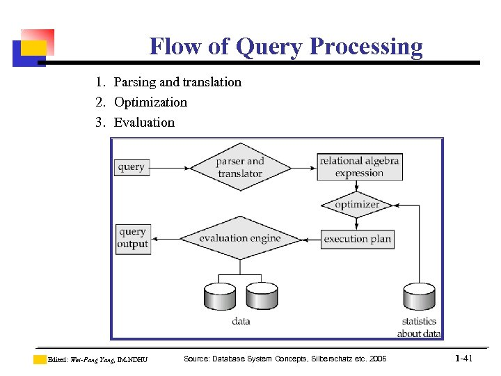 Flow of Query Processing 1. Parsing and translation 2. Optimization 3. Evaluation Edited: Wei-Pang
