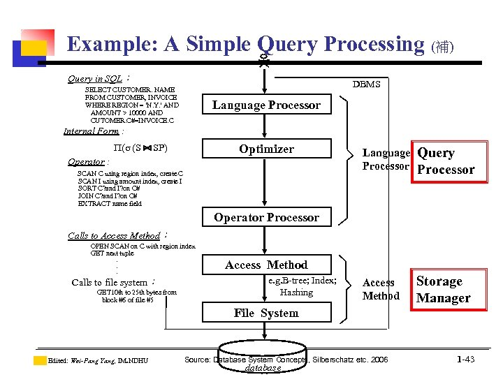 Example: A Simple Query Processing (補) Query in SQL: DBMS SELECT CUSTOMER. NAME FROM