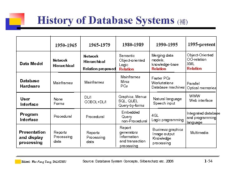 History of Database Systems (補) 1950 -1965 Data Model Network Hierarchical 1980 -1989 1990
