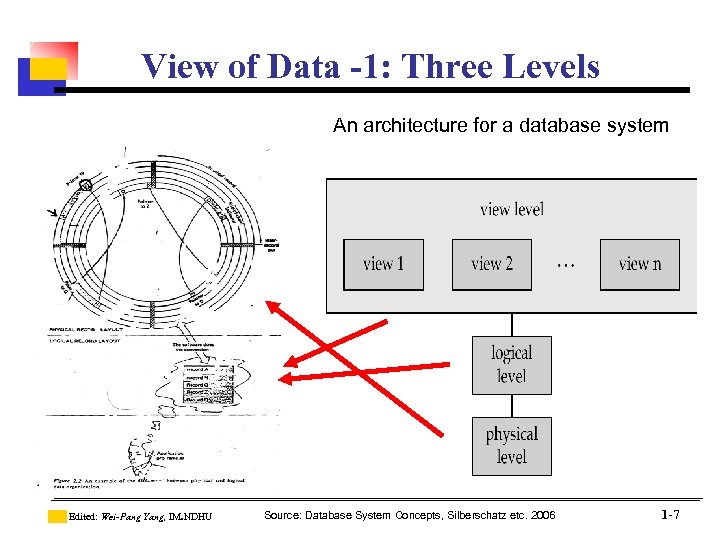 View of Data -1: Three Levels An architecture for a database system Edited: Wei-Pang