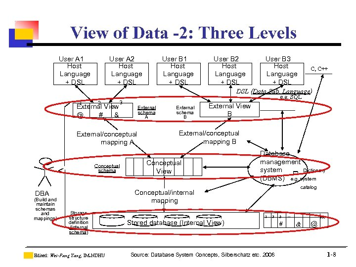 View of Data -2: Three Levels User A 1 Host Language + DSL 1