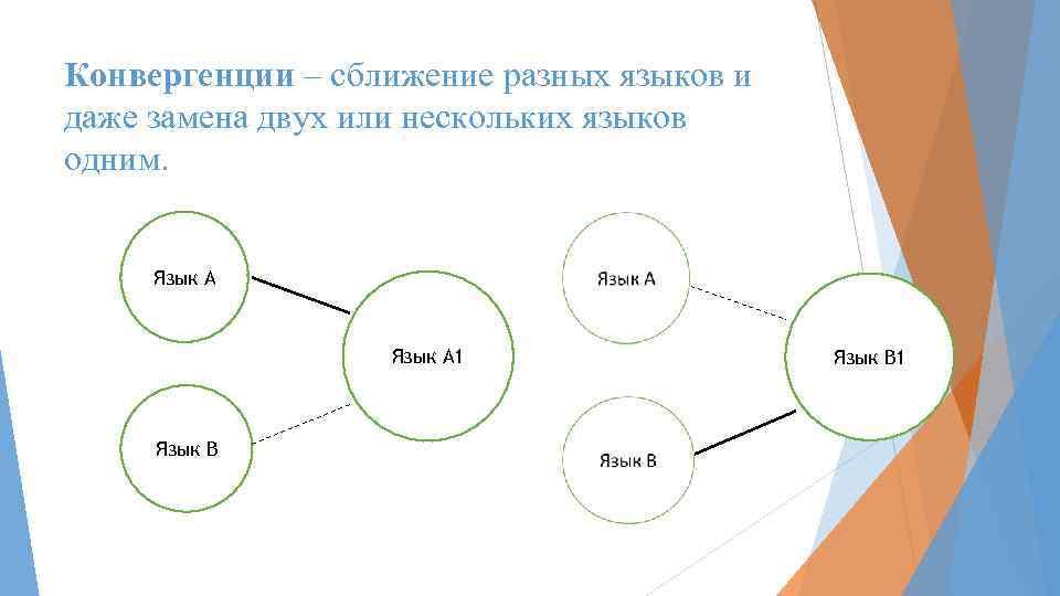Конвергенции – сближение разных языков и даже замена двух или нескольких языков одним. Язык