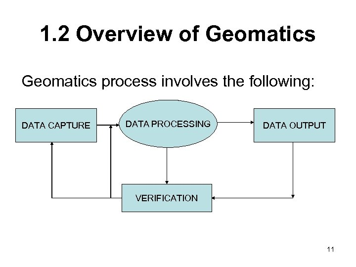 1. 2 Overview of Geomatics process involves the following: DATA CAPTURE DATA PROCESSING DATA