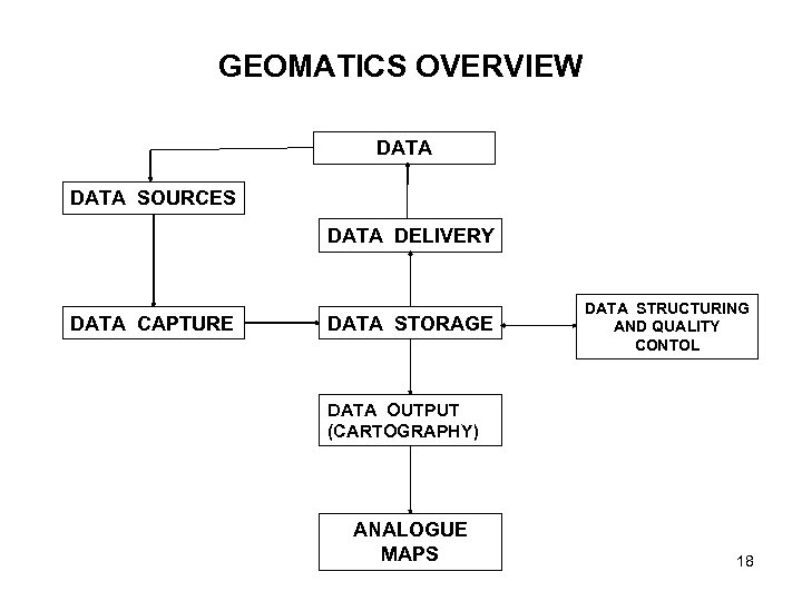 GEOMATICS OVERVIEW DATA SOURCES DATA DELIVERY DATA CAPTURE DATA STORAGE DATA STRUCTURING AND QUALITY