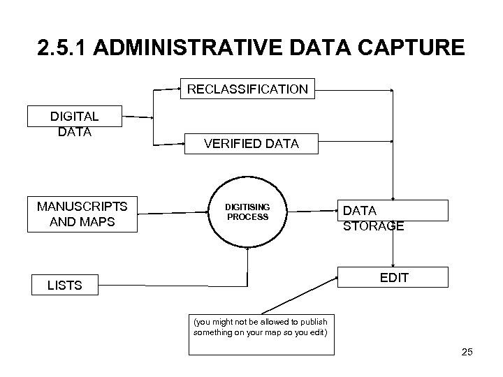 2. 5. 1 ADMINISTRATIVE DATA CAPTURE RECLASSIFICATION DIGITAL DATA MANUSCRIPTS AND MAPS VERIFIED DATA