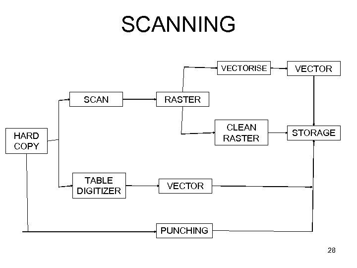 SCANNING VECTORISE SCAN RASTER CLEAN RASTER HARD COPY TABLE DIGITIZER VECTOR STORAGE VECTOR PUNCHING