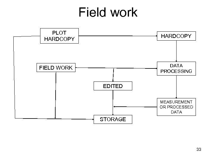 Field work PLOT HARDCOPY DATA PROCESSING FIELD WORK EDITED MEASUREMENT OR PROCESSED DATA STORAGE