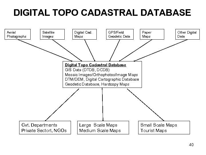 DIGITAL TOPO CADASTRAL DATABASE Aerial Photographs Satellite Images Digital Cad. Maps GPS/Field Geodetic Data